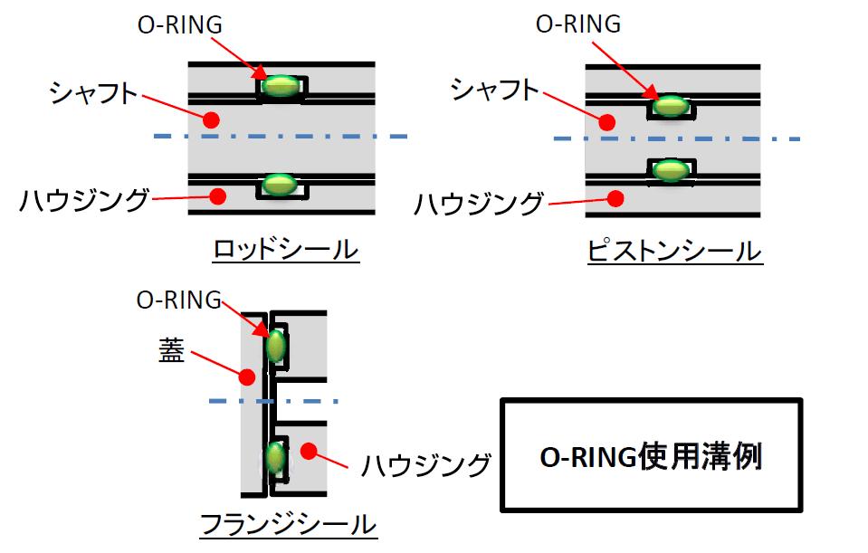 O-RING(オーリング) | 株式会社 荒井製作所